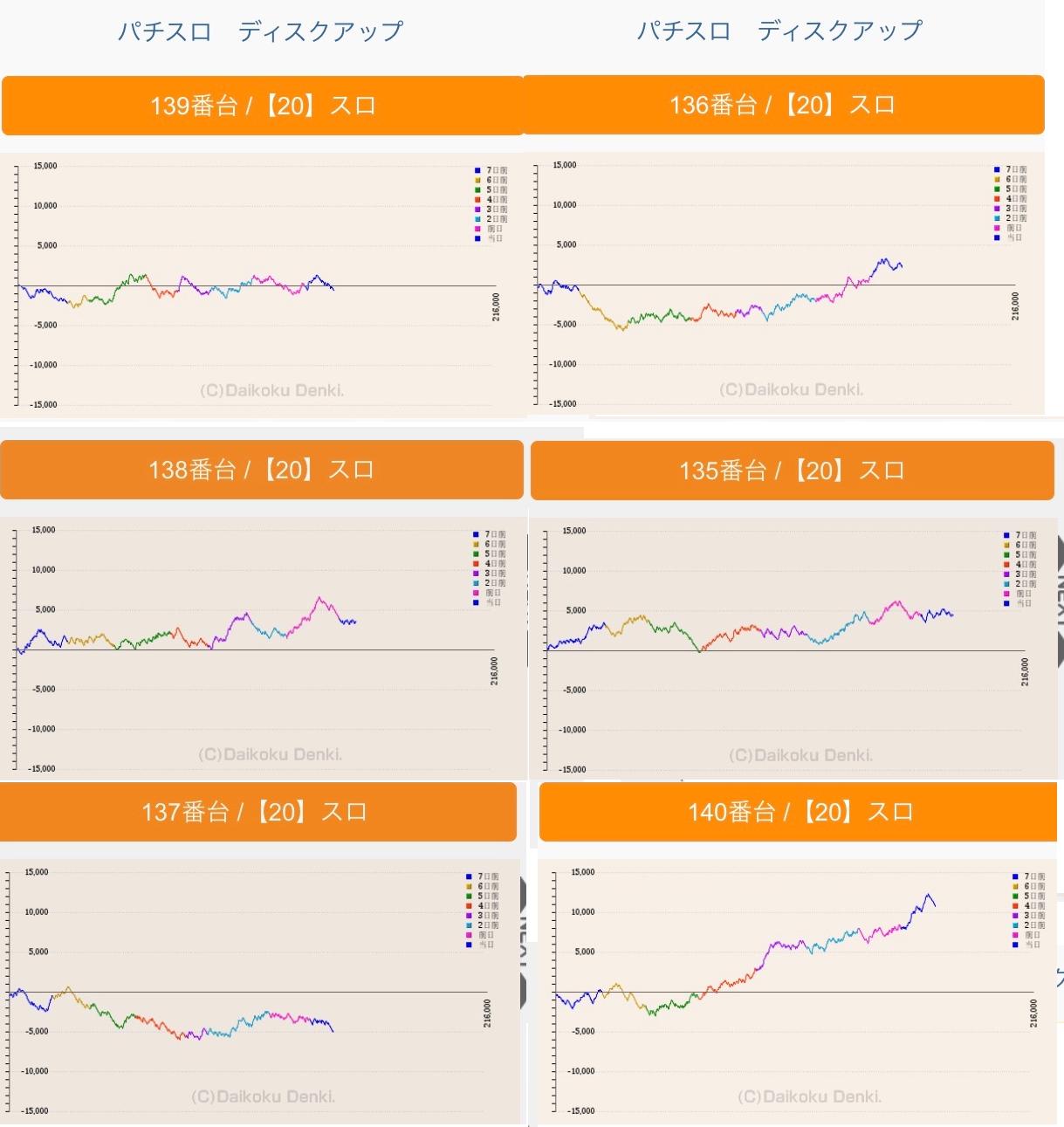 ディスク アップ グラフ 【ディスクアップ】朝イチに異色BIG⇒6,000枚出た台の設定は?